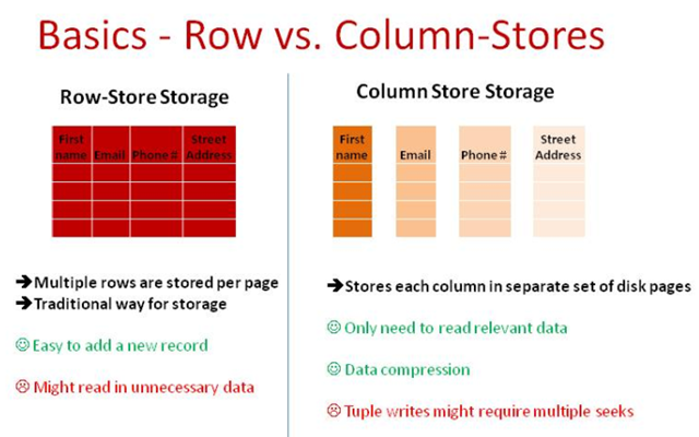 What is a columnstore index? | SQL-Tune