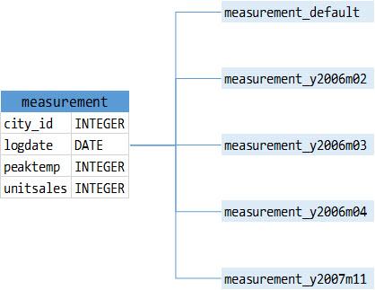 PostgreSQL Table Partitioning Part II – Declarative